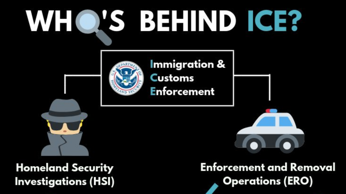 Who's Behind ICE Infographic